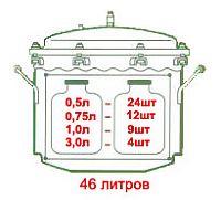 Вместительность электрического автоклава на 46 литров