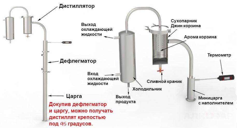 Устройство самогонного аппарата АЛКОВАР Орион