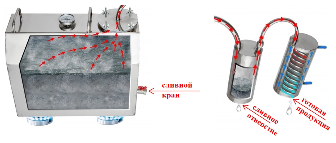наполнение сухопарника, расположение змеевика в патроне охладителя, нагрев куба на греющей поверхности
