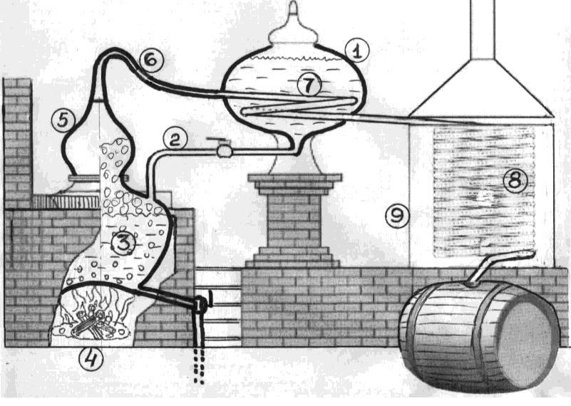 Схема Ширантского аламбика