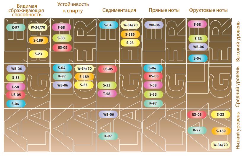 Пивные дрожжи fermentis, сравнительная таблица